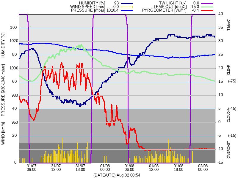 meteo data